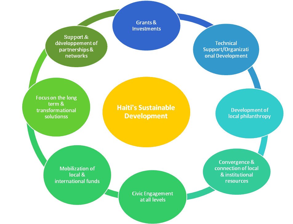 haiti-sustainable-development-chart