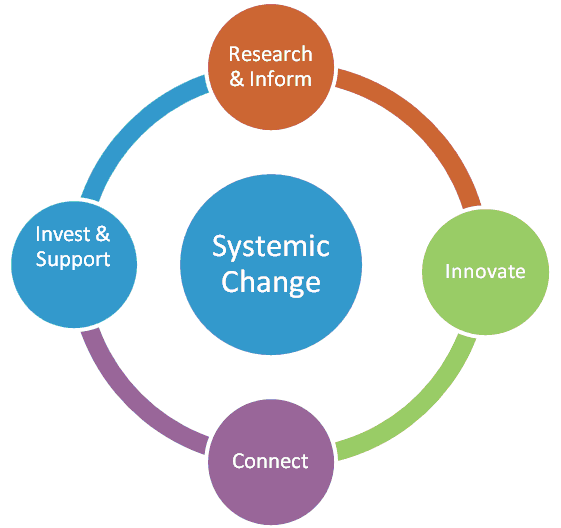 systemic-change